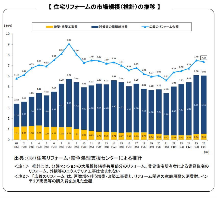 住宅リフォームの市場規模