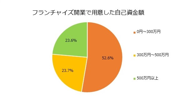 フランチャイズ グラフ