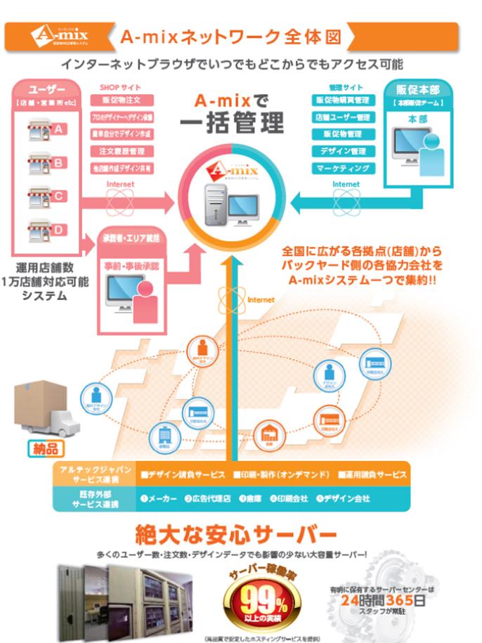 A-mix ネットワーク全体図