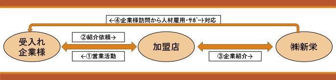 株式会社 新栄